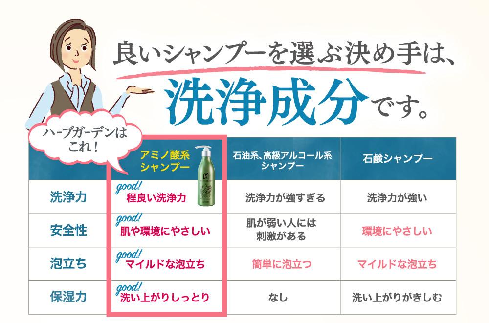 良いシャンプーを選ぶ決め手は洗浄成分です。ハーブガーデンはアミノ酸系シャンプーです